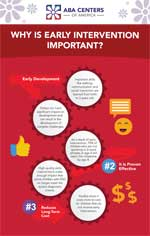 Why early intervention infographic